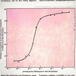 Photolyse de Rhodopsin